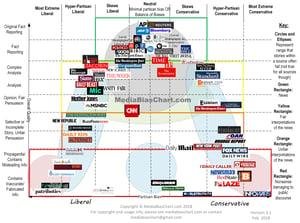 Media-Bias-Chart_Version-3.1_Watermark-min-2